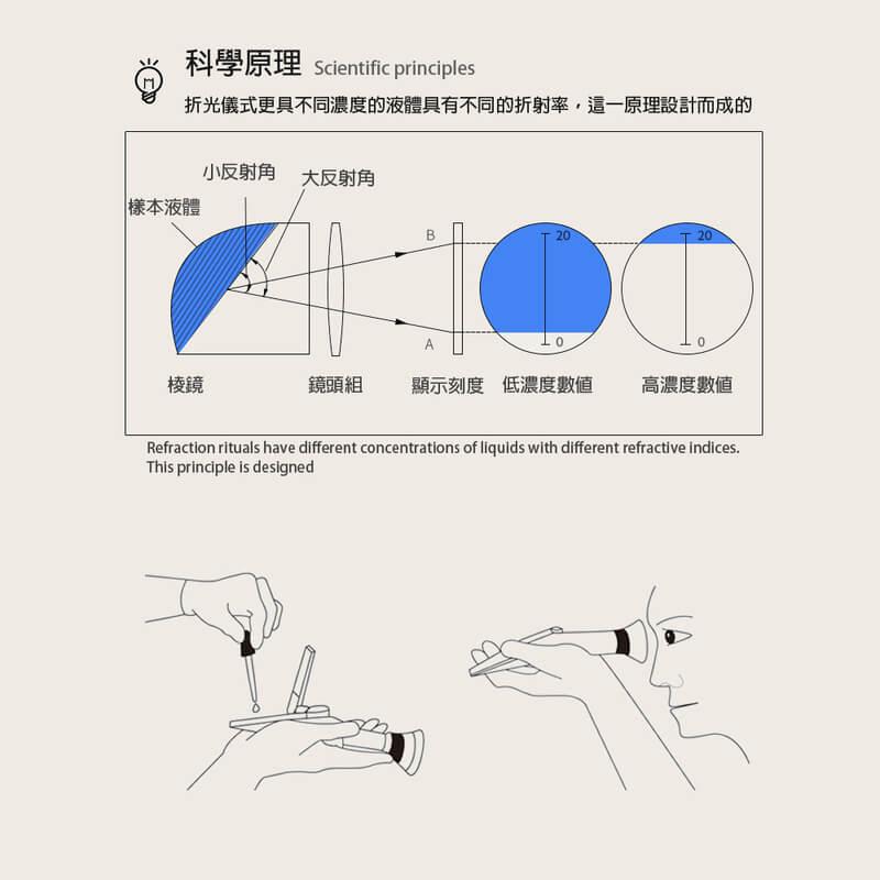 光學折光式糖度計(0-30度)